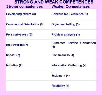 Stronger and weaker competences