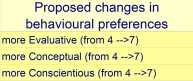 Proposed changes in behavioural preferences
