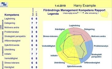 Utveckling av Förändrings Management Kompetenser