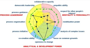 Developing Group Process Competences