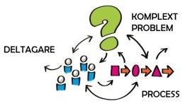 Lösa Komplexa problem i en gruppsprocess