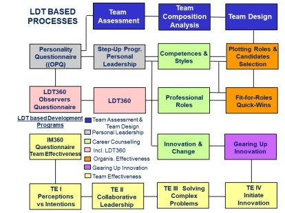 LDT based processes