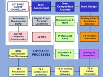 LDT-based Career Counselling