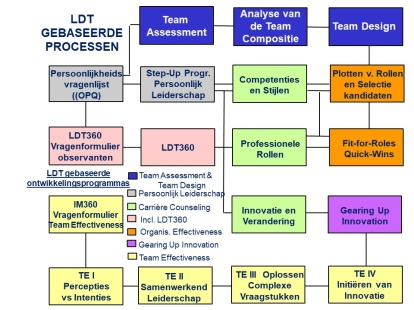 LDT-gebaseerde processen