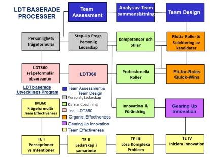 LDT-baserade processer
