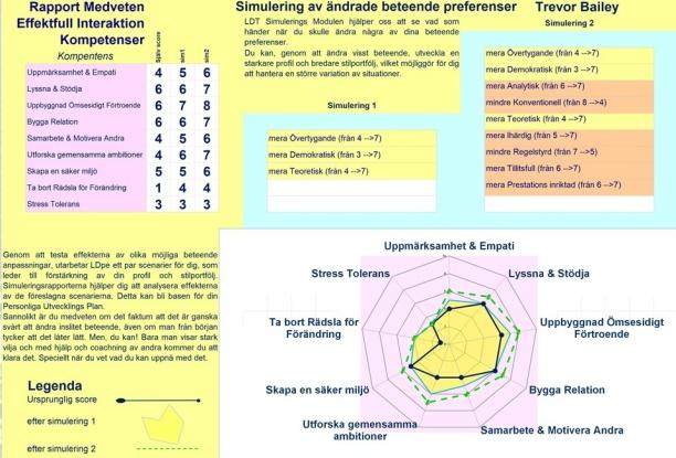 Rapporten om Medveten Effektfull Interaktion Kompetens
