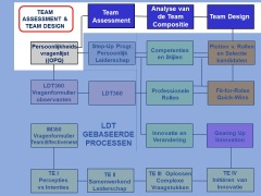 Toolbased Team Assessment and Team Design