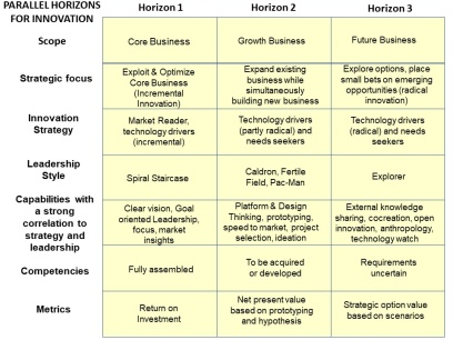 Three horizons for Innovation