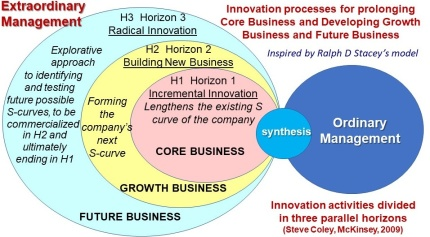 Three horizons for Innovation in Stacey's model