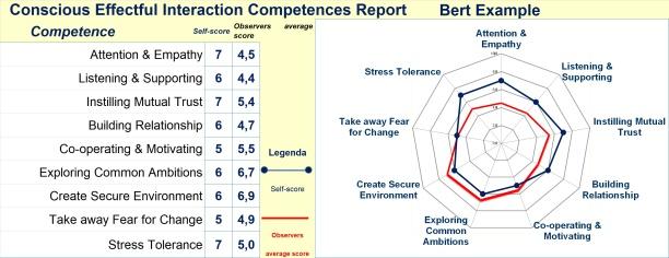 Conversational Intelligence: Conscious Effectful Interaction Competences