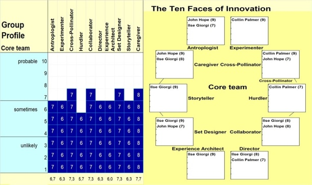 Ten Faces of Innovation Group Profile