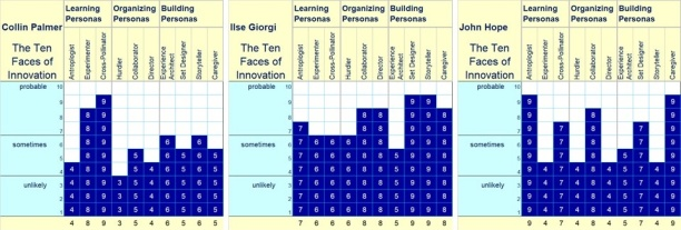 Ten Faces of Innovation Individual Profiles