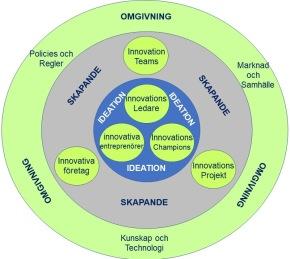 Kontroll över Innovation