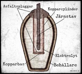 Bagdadbatteriets olika delar. Illustration: Richard Holmgren