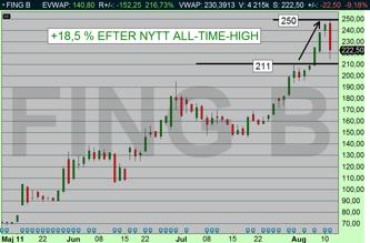 FING B steg +18,5 % efter nytt All-time-high (Källa: Infront)