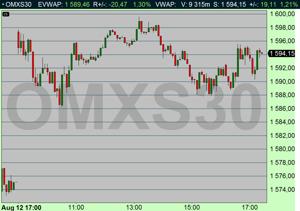 Dagens börs. OMX steg +1,21 %. OMX 5 min (Källa: Infront)