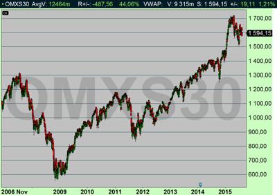OMX dagsdiagram visar snart 6 års uppgång (Källa: Infront)