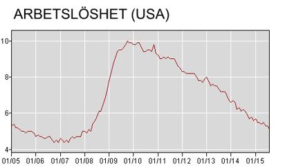 Arbetslösheten faller - men varför stiger inte CPI ?