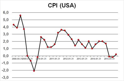 Feds viktigaste mått - KPI i USA befinner sig fortfarande på låg nivå
