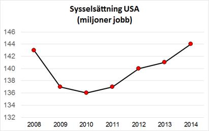 143 miljoner jobb fanns i USA 2008. Det är nästan lika många som idag.