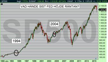 SP500 visar stigande börs efter att Fed höjt räntan (diagram källa: Infront)