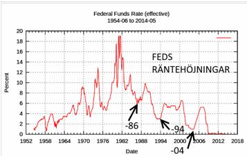 Feds styrränta - är inflationen död nu?