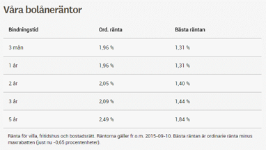 Boräntor från Skandiabanken