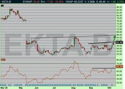 RSI-kurvan har brutit sitt motstånd och Elekta är på väg upp mot 64-68 kr (diagram källa: Infront)