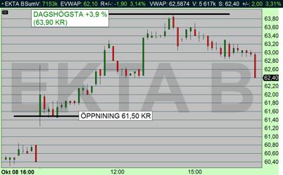 Elekta 10 min diagram, aktien öppnade 61,50 kr och steg därefter +3,9 % (diagram källa: Infront)