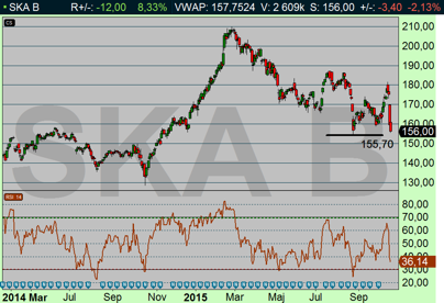 Skanska föll -2,13 % nedan OMX steg +0,7 % (diagram källa: Infront)