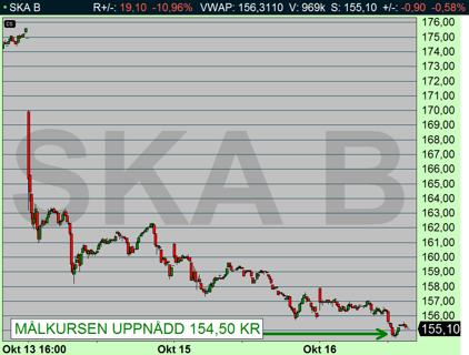 Skanska föll ned till 154,50 kr som lägst idag. Aktien nådde därmed den negativa målkursen (diagram källa: Infront)