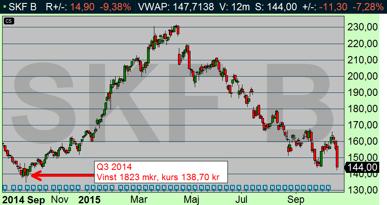 SKF Handlades 138,90 kr för ett år sedan, då var resultatet 1827 mkr (diagram källa: Infront)