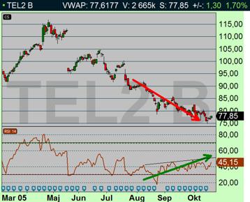 Tele2 uppvisar en positiv RSI-divergens som pekar på teknisk styrka inför morgondagens rapport (diagram källa: Infront)