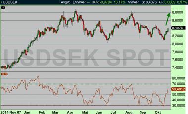 USDSEK på väg upp mot 8,50-9,00 kr (diagram källa: Infront)