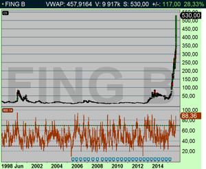 Rally i Fingerprint, aktien skall snart in i OMX och då fortsätter rallyt! (diagram källs: Infront)