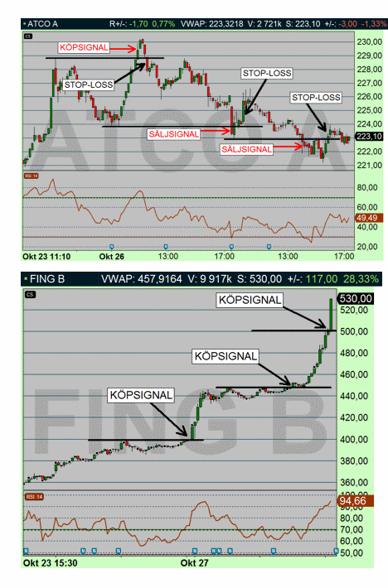 Övre diagrammet: Momentum-trading när den är som sämst (ATCO A). Undre diagrammet: Momentum-trading när det är som bäst (FING B), Diagram källa: Infront