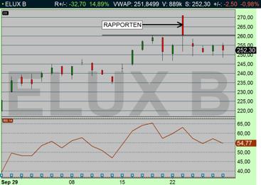 ELUX kom in med stark rapport - men aktien föll efter intialt uppställ (diagram källa: Infront)