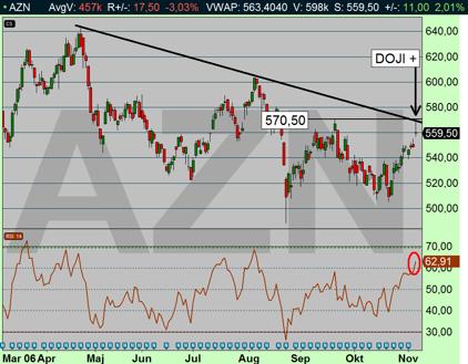 AZN får en köpsignal om priset stiger upp över 570,50 kr (diagram källa: Infront)