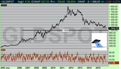 Guldet sugs ned till $1000 (diagram källa: Infront)