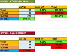 Tabell 3: Resultatet för köp- och säljsignalerna var för sig.