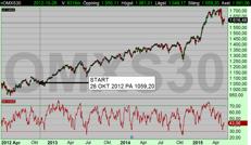 Säljsignalerna lyckades nästan gå break-even trots att börsen stigit sedan starten 26 okt 2012.