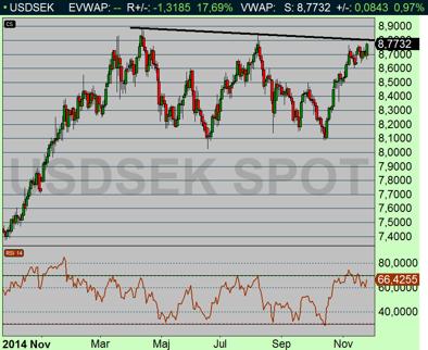 USDSEK attackerar motstånds-nivån kring 8,80 kr (diagram källa: Infront)