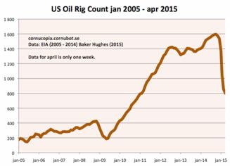 Antalet oljeriggar i USA har halverats! Diagram källa: Cornucopia