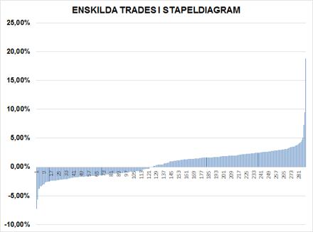 Diagram ovan: Varje stapel är ett Swing-trading förslag.