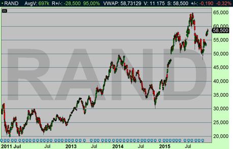 Holländska bemanningsföretaget Randstad vet hur man suger ur sista euron ur arbetsmarknaden (diagram källa: Infront)