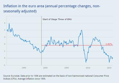 inflationen i Eurozonen ligger kvar kring 0 %