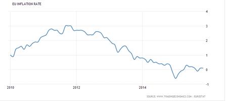 Inflationen i EU-zonen vill inte stiga trots ECB:s stimulanser. STackars Super-Mario Draghi.