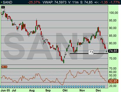 Sandvik föll -1,77 trots att OMX steg +2,68 % (diagram källa: Infront)