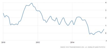 Rådande inflationstakt i USA (senast +0,5 %)