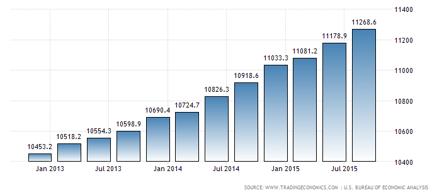 Konsumtionen i USA under Q3 uppgick till drygt 11.000 miljarder dollar (ugh)